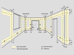 Основные правила электромонтажа электропроводки в помещениях в Белово. Электромонтаж компанией Русский электрик